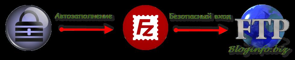Безопасное автозаполнение логина и пароля в FileZilla