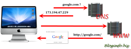 Как прописать DNS