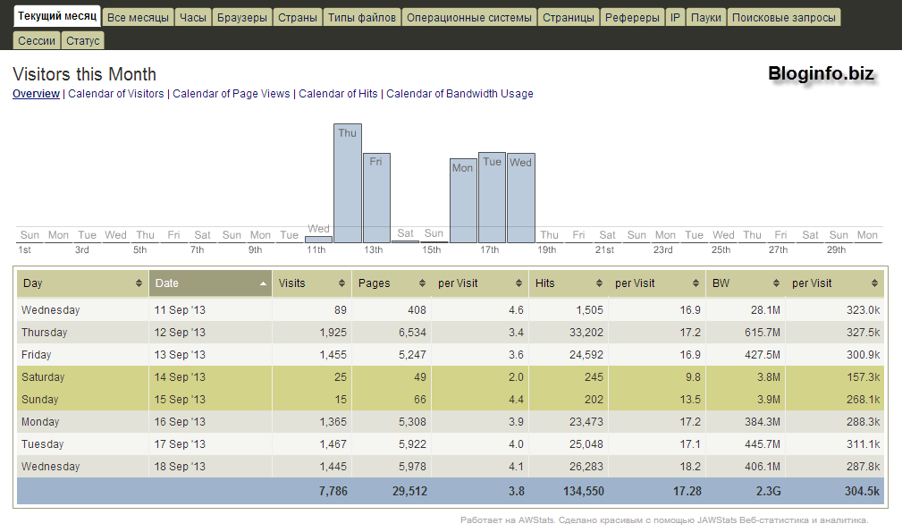 Статистика посещений AWStats
