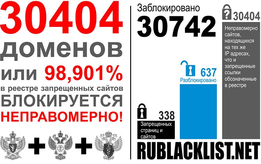 Статистика Роскомсвободы по заблокированным сайтам