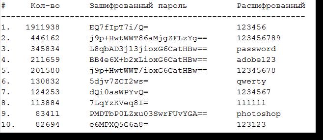 TOP 10 паролей, используемых в онлайн-сервисах Adobe